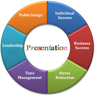 SEVEN REASONS TO WORK WELL ON YOUR PRESENTATION